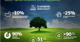 Όμιλος ΟΤΕ: Υψηλές επιδόσεις για το περιβάλλον το 2015