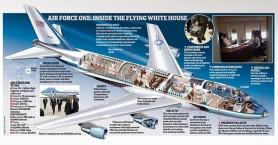 Αυτό είναι το Air Force One, ο λεγόμενος «ιπτάμενος Λευκός Οίκος»