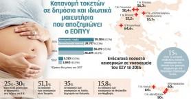Πλειοψηφία οι καισαρικές και στα Νοσοκομεία της Κρήτης