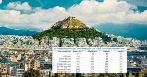Από 35 έως 311 ευρώ κέρδος θα έχουν οι Ελληνες από τη μείωση του ΕΝΦΙΑ