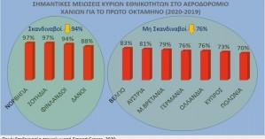 Τι άλλαξε στον τουρισμό της Κρήτης από τον κορωνοϊό - Τι δείχνει έρευνα