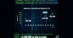 Cosmote Fiber: Ξεπέρασαν τις 480.000 οι γραμμές οπτικής ίνας μέχρι το σπίτι στην Ελλάδα