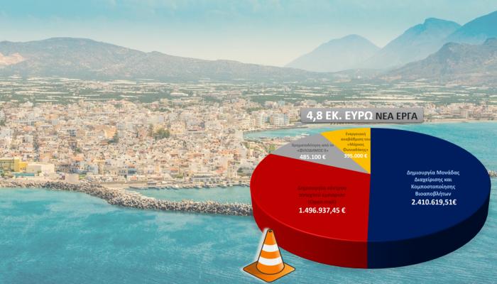 4,8 εκ. ευρώ για νέα έργα στον Δήμο Ιεράπετρας