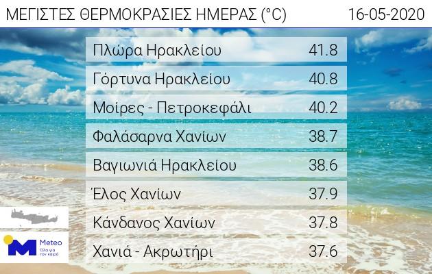 Θερμοκρασίες ρεκόρ στην Κρήτη – Σε ποιες περιοχές το θερμόμετρο ξεπέρασε τους 41 βαθμούς Κελσίου