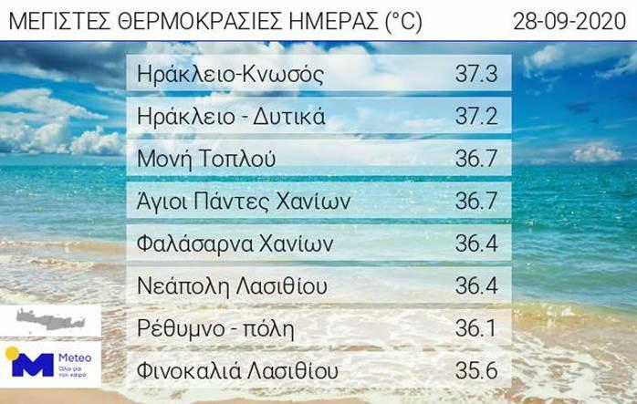 Temperatury na Krecie